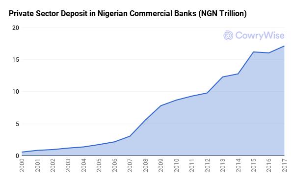 cowrywise-savings-platform-nigeria