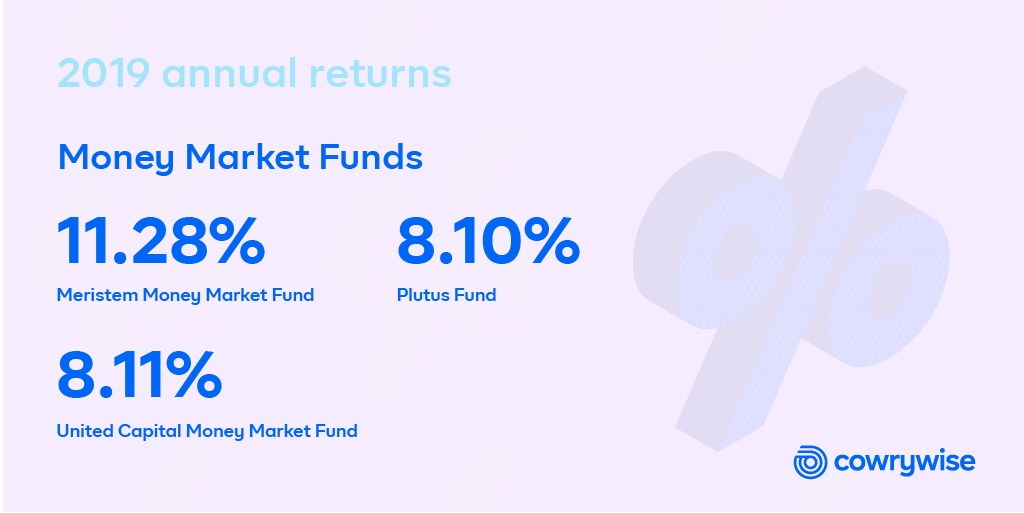 best-money-market-mutual-funds-nigeria-2019