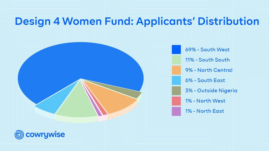 Applicants Distribution for Women in Design